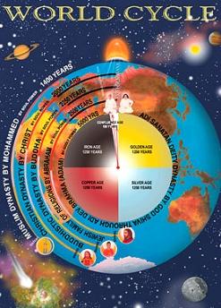 World Drama Wheel - Sristi Chakra - Brahma Kumaris