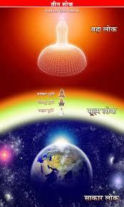 Soul world 3 worlds - Brahma Kumaris